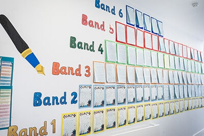 Wall display showing Bands 1 to 6