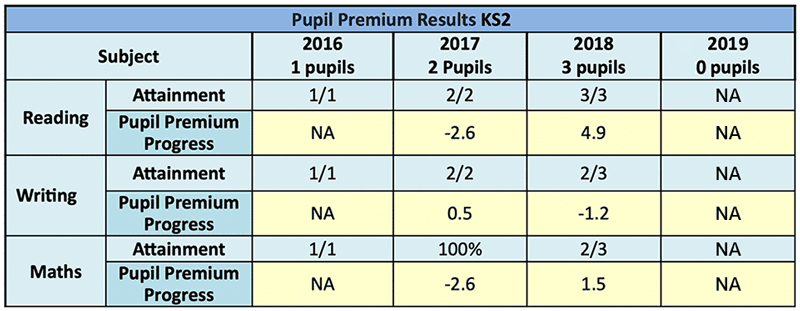 pupil_premium_results_ks2